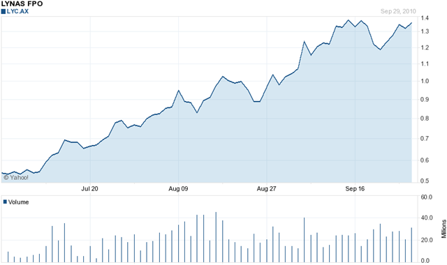 LYC Stock