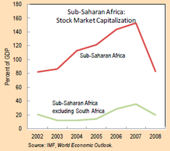 Africa Stock Capitalization